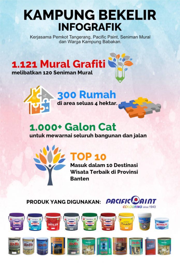Kampung Bekelir Infografik