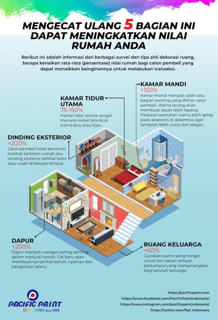 Infografik Menaikkan Nilai Rumah dengan Cat
