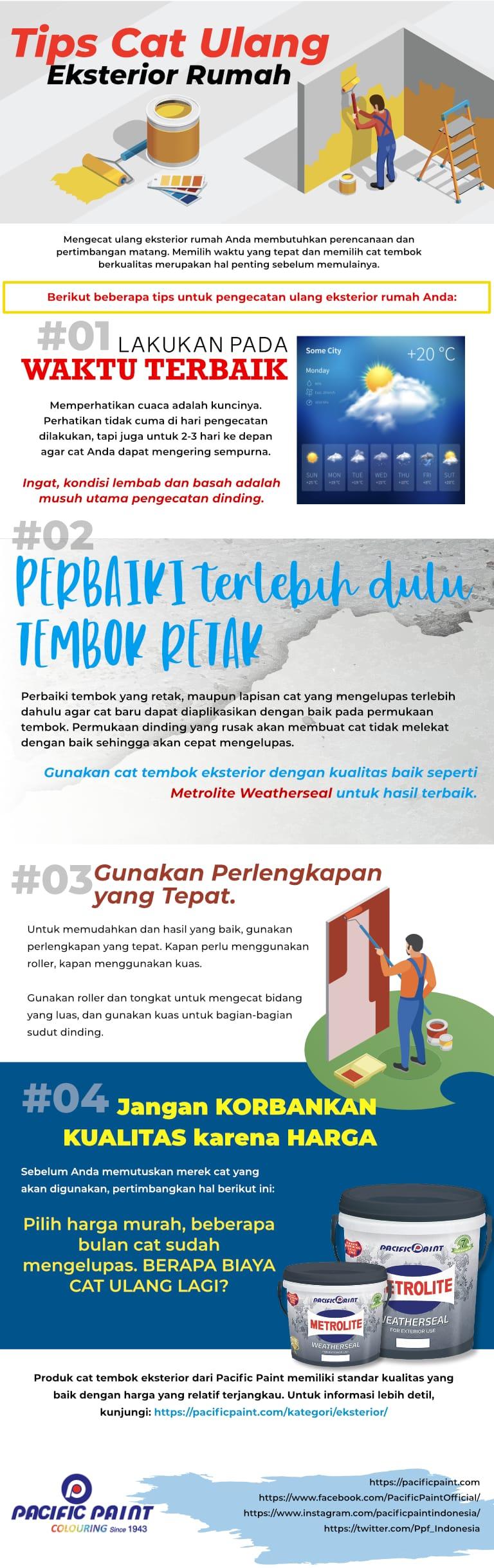 infographic Cat Ulang Eksterior